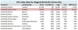 Fake data showing real sampling in Google Analytics